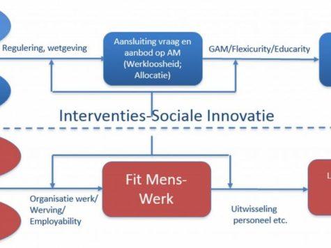 Aansluiting tussen mens en werk: een uitdaging voor het management